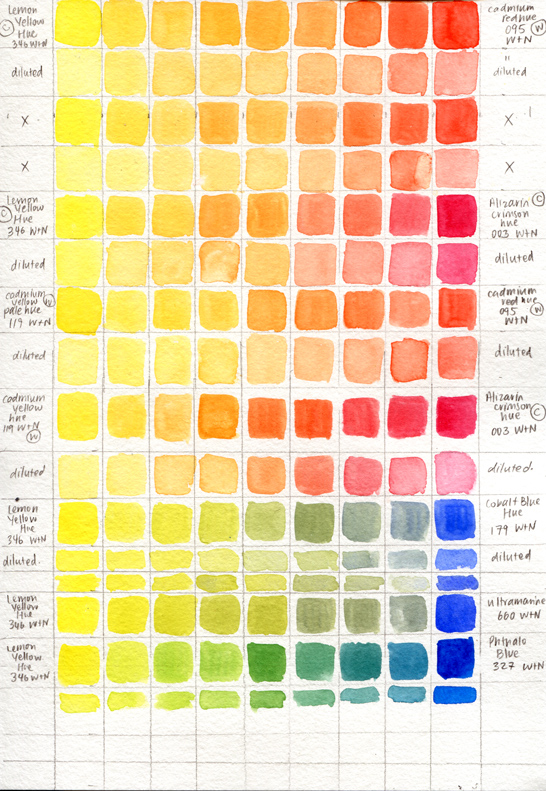 Colour mixing exercises, gradients from each of the primary colours, and a diluted version below each strip. Yellows and Reds, and Yellows and Blues