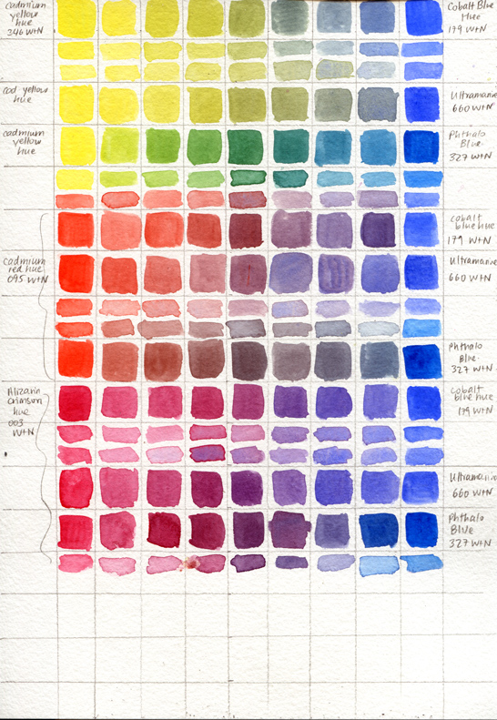 Colour mixing exercises, gradients from each of the primary colours, and a diluted version below each strip. Yellows and Blues and Reds and Blues