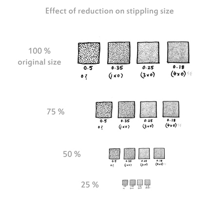 comparison-of-reduction-stipple-sizes